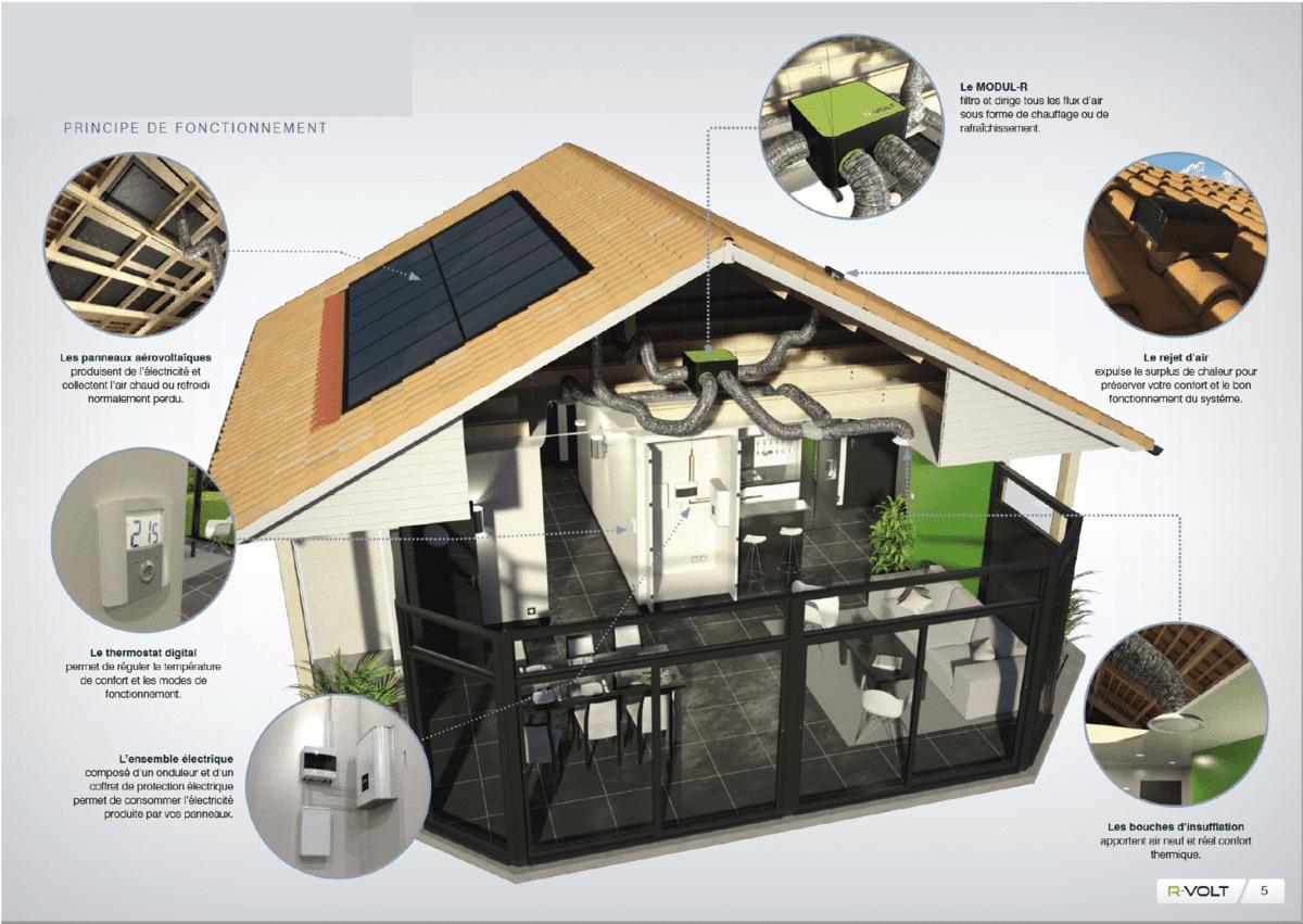Aérovoltaïque Eneopro