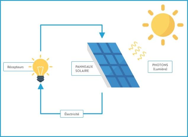 info panneaux solaires schéma
