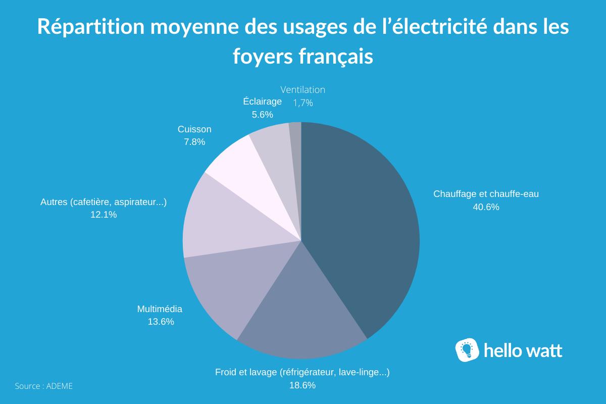 graphique consommation électrique appareils