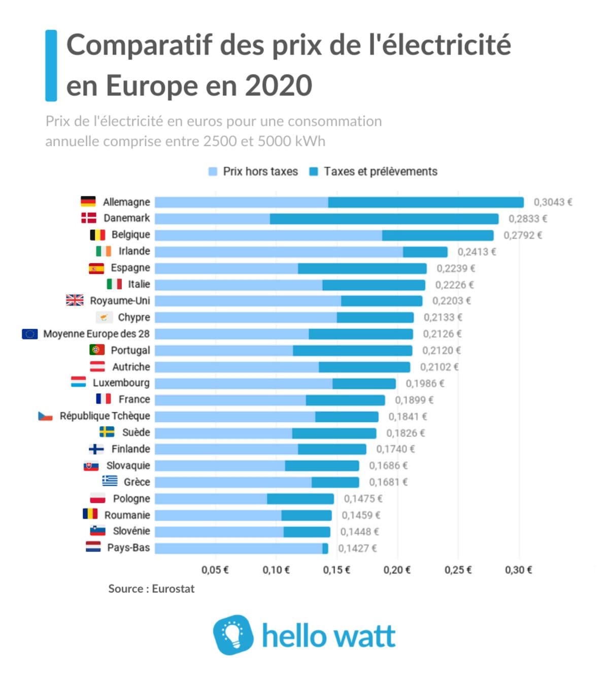 Comparatif prix électricité en Europe 2020